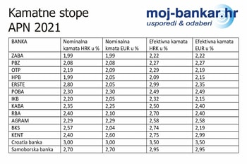 banke EKS APN 2021